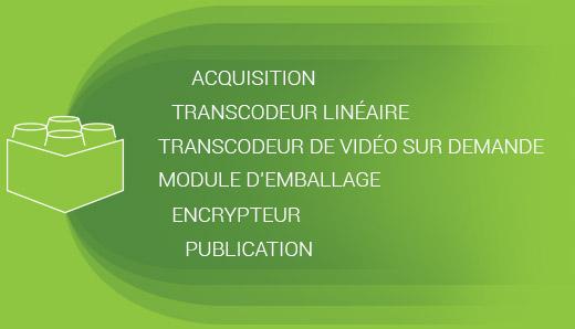 Traitement de vidéo